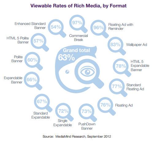 viewable formats